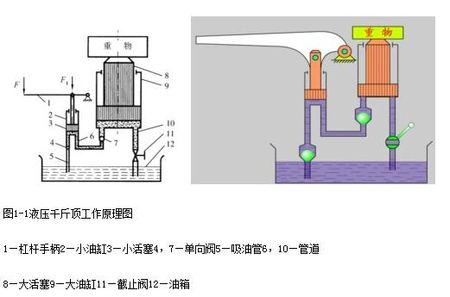 能力10%的侧向载荷,而不受损坏;防尘圈减少污染,延长液压油缸使用寿命图片